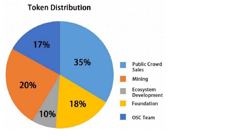 token-didtribution